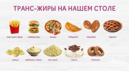 продукты содержащие транс-жири